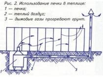 Работа печи для обогрева воздуха и грунта в теплице