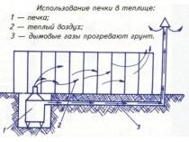 Пример установки печи для прогрева зимней теплицы