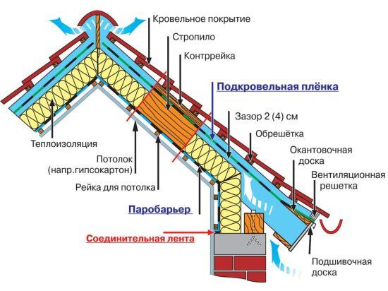 схема действия паробарьера при теплоизоляции мансардной кровли