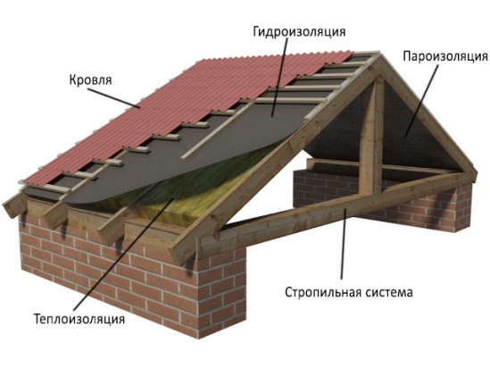 схема правильного расположения элементов при утеплении крыши мансарды