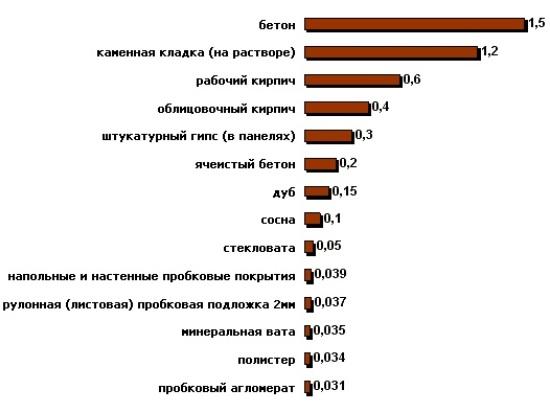 таблица теплопроводности материалов используемых в жилом строительстве и отделке
