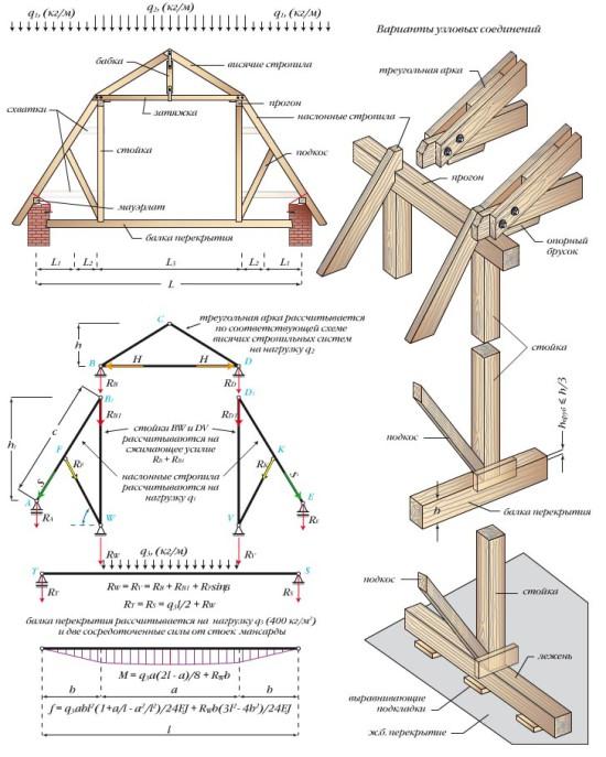 схема стропильной системы мансардной крыши