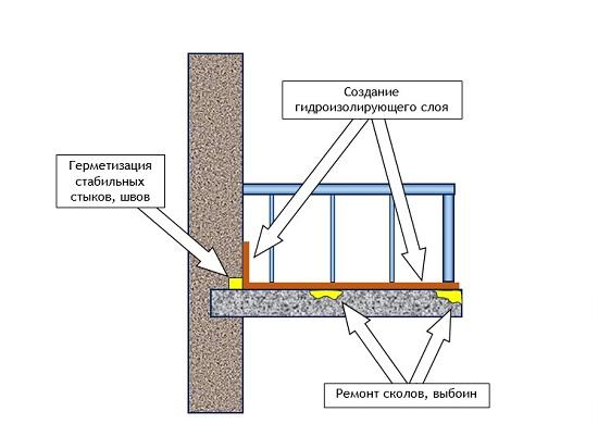 Схема гидроизоляции балконной плиты