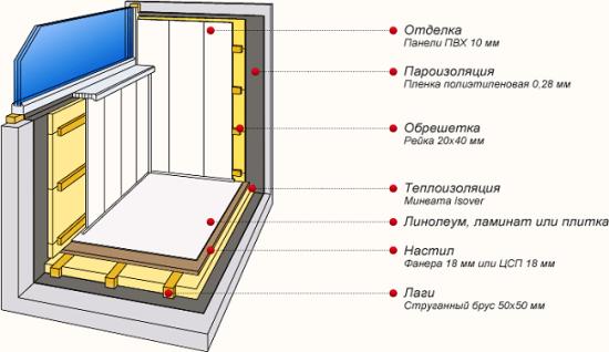 Схема послойного утепления балкона