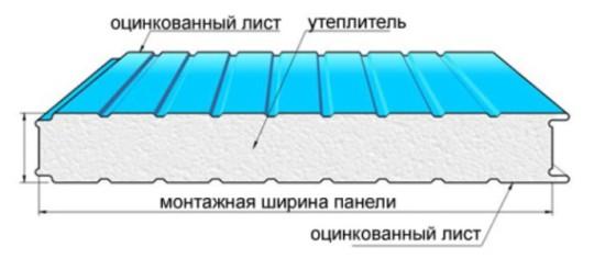 Схема утепления балкона пенопластом