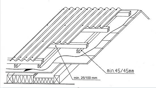 Величина вентиляционного зазора на крыше утепленной мансарды