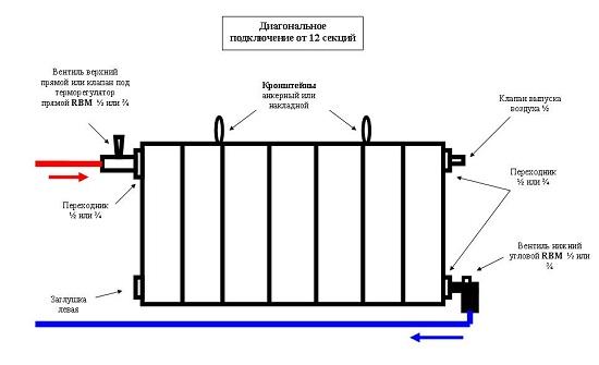 Схема подключения батареи на лоджии