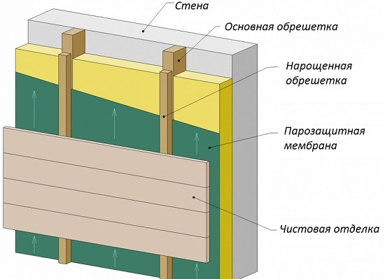 Конструкция утепленного фронтона мансарды