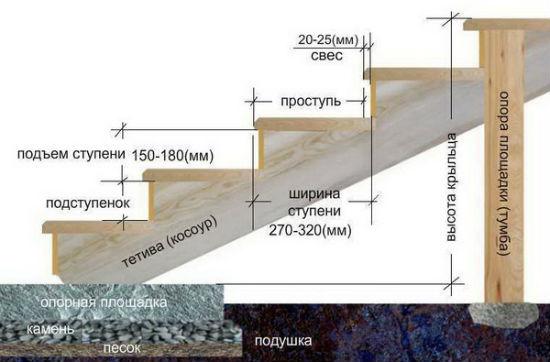 Схема конструкции деревянного крыльца на косоурах