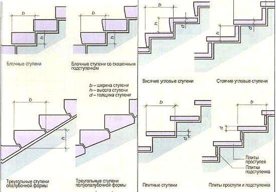 Виды форм ступеней