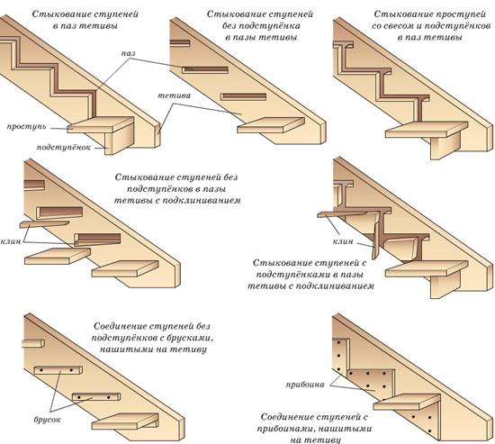 Тетива лестницы крыльца для бани