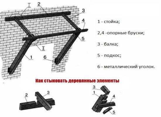 Схема устройства небольшого деревянного козырька