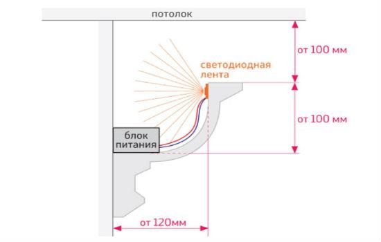 Схема установки плинтуса с подсветкой