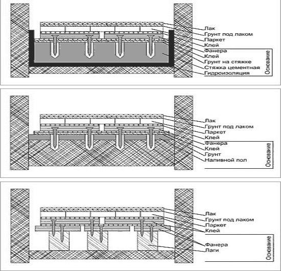 Схемы укладки паркета на стяжку