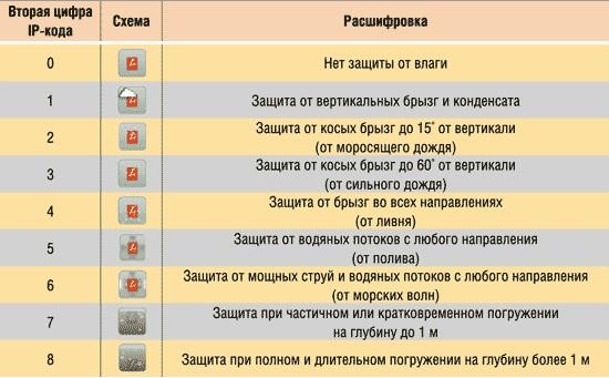 Таблица значений класса безопасности для вентиляторов санузла
