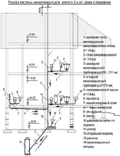 Расположение санузлов в частном доме