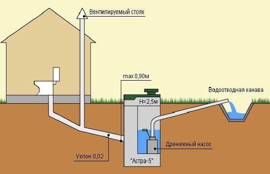 Устройство вентиляции санузла в частном доме