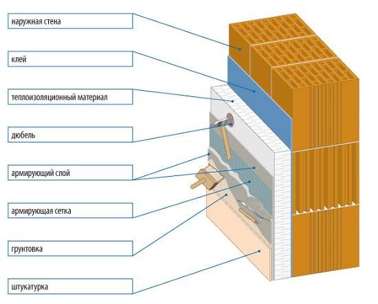 Порядок нанесения слоев на стену от теплоизоляции до штукатурки