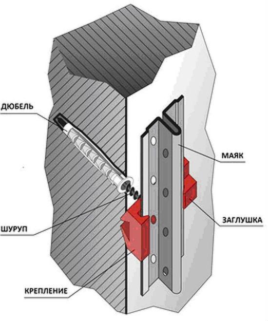 Правильное крепление маяков под штукатурку