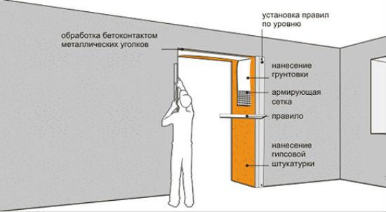 Схема отделки штукатуркой откоса дверного проема