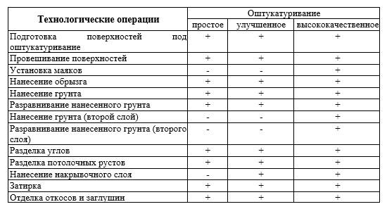 Технологическая таблица для сравнения операций по улучшенной и простой штукатурке