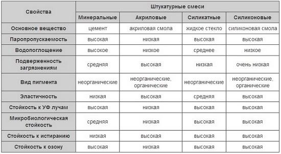 Таблица свойств декоративных штукатурных смесей