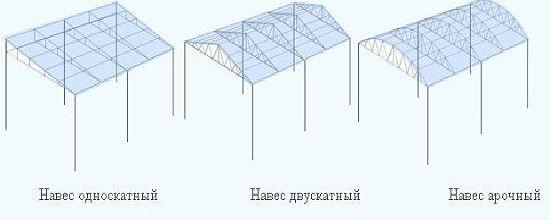 Виды крыш для строительства навеса из поликарбоната
