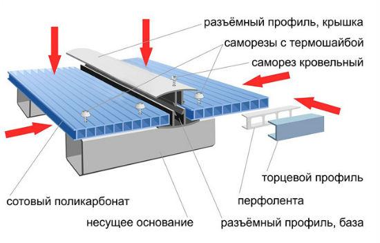 Вид сборки поликарбоната для строительства навеса