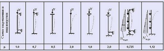 Расчет коэффициента закрепление концов колонны металлического навеса