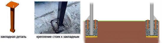 Способы установки и крепления стоек для поликарбонатного навеса