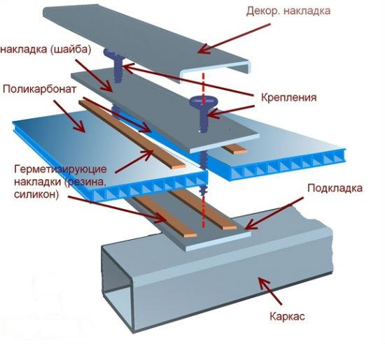 Монтаж поликарбоната на крышу деревянного навеса