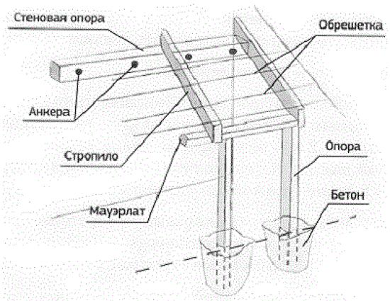 Крепежные элементы для пристройки навеса для машины к дому