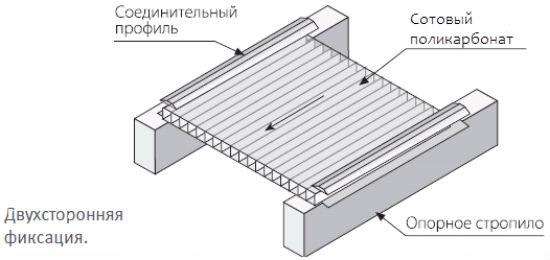 Укладка поликарбоната на деревянное основание навеса для мангала