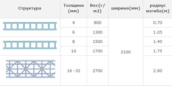 Основные рабочие характеристики поликарбоната для строительства навеса