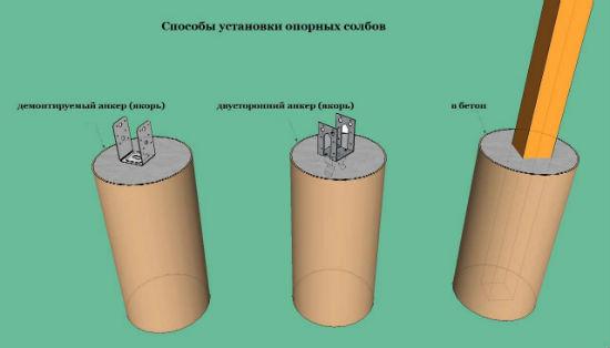 Примеры устройства опорных столбов для навеса под машину