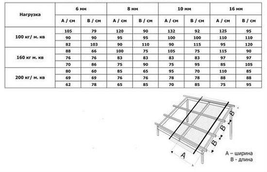 Таблица параметров обрешетки для строительства навеса из поликарбоната