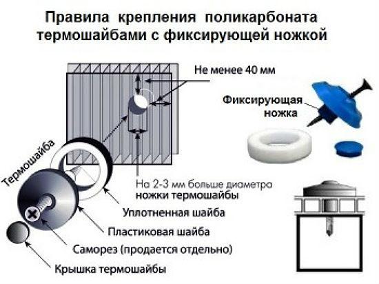 Монтаж листов поликарбоната при помощи термошайбы для навеса