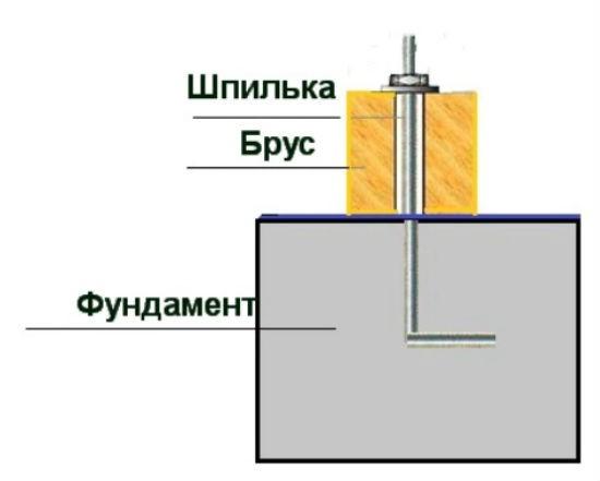 Крепление каркаса теплицы к фундаменту