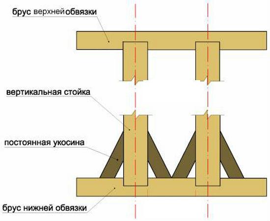 Установка и крепление укосин при установке теплицы на фундамент из бруса