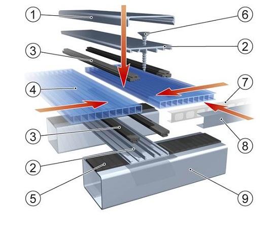 Схема монтажа поликарбоната на металлокаркас теплицы