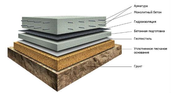 Устройство схемы плитного фундамента для теплицы
