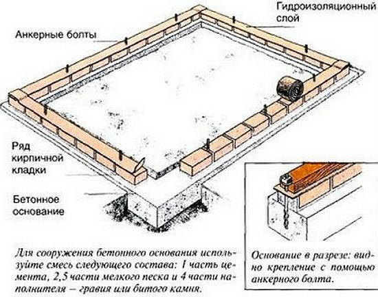 Устройство кирпичного фундамента для теплицы
