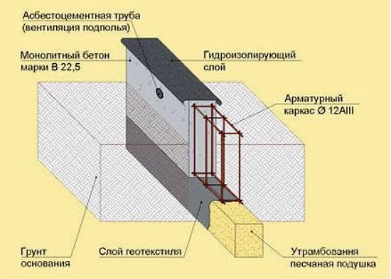 Устройство армированного ленточного фундамента для теплицы