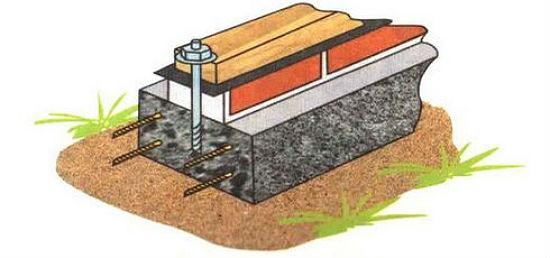 Крепление каркаса теплицы из профтрубы к фундаменту